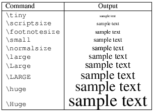 Various font sizes available 		in LaTeX: commands and their respective sizes