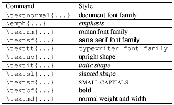 image showing various font 		styles available in LaTeX